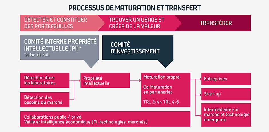 process-reseau-satt-france